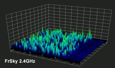 FrSky spectral analysis